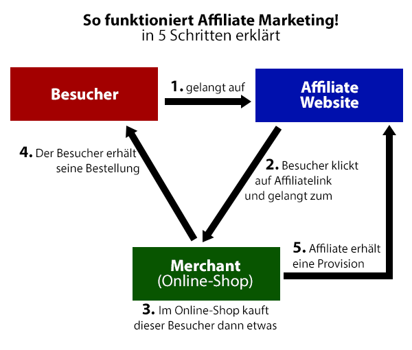 Affiliate-Marketing-image
